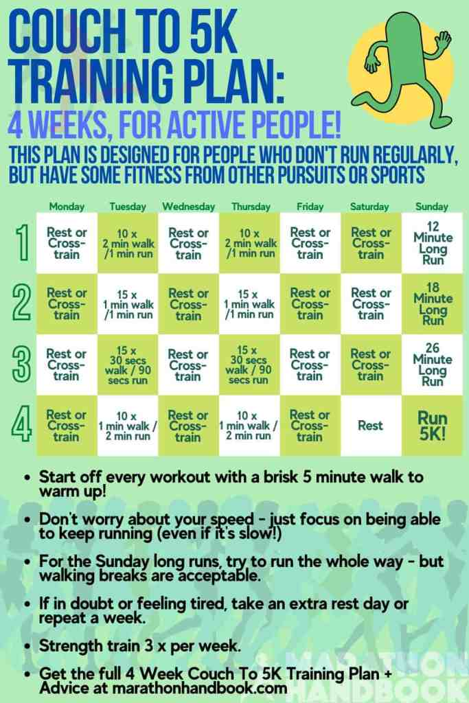 Couch to 5K: Complete Training Plan and Running Guide 2