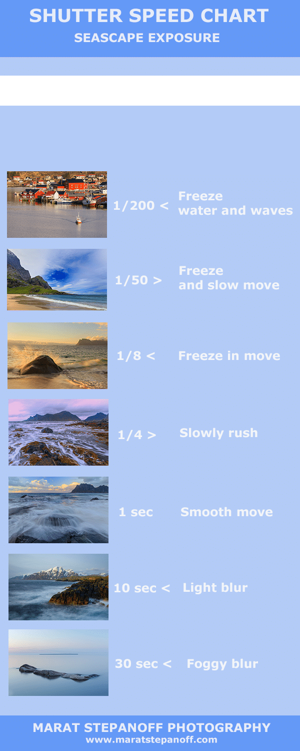 Shutter speed chart Seascape photography