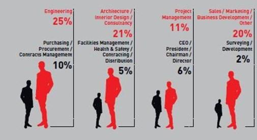 INFRASTRUCTURE WEEK STATISTICS 1