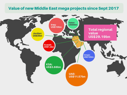 Middle East Mega Project