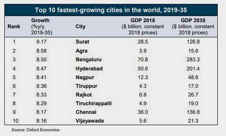 10 FASTEST GROWING CITIES
