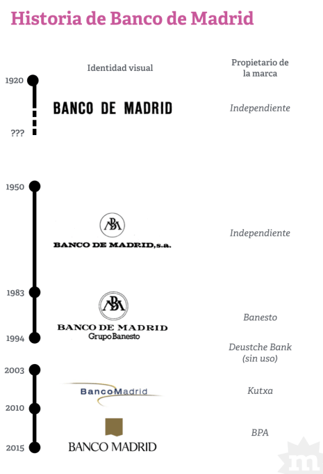 infgrafia-banco-madrid