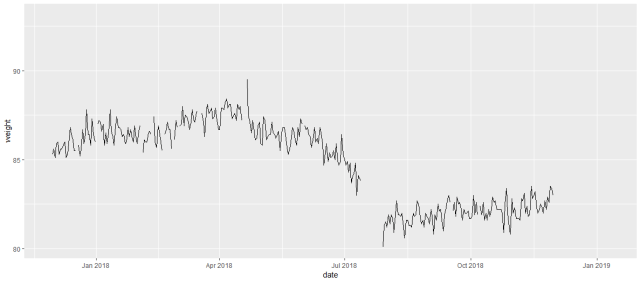 The noise in my weight data are actually normal day-to-day variations you can expect.