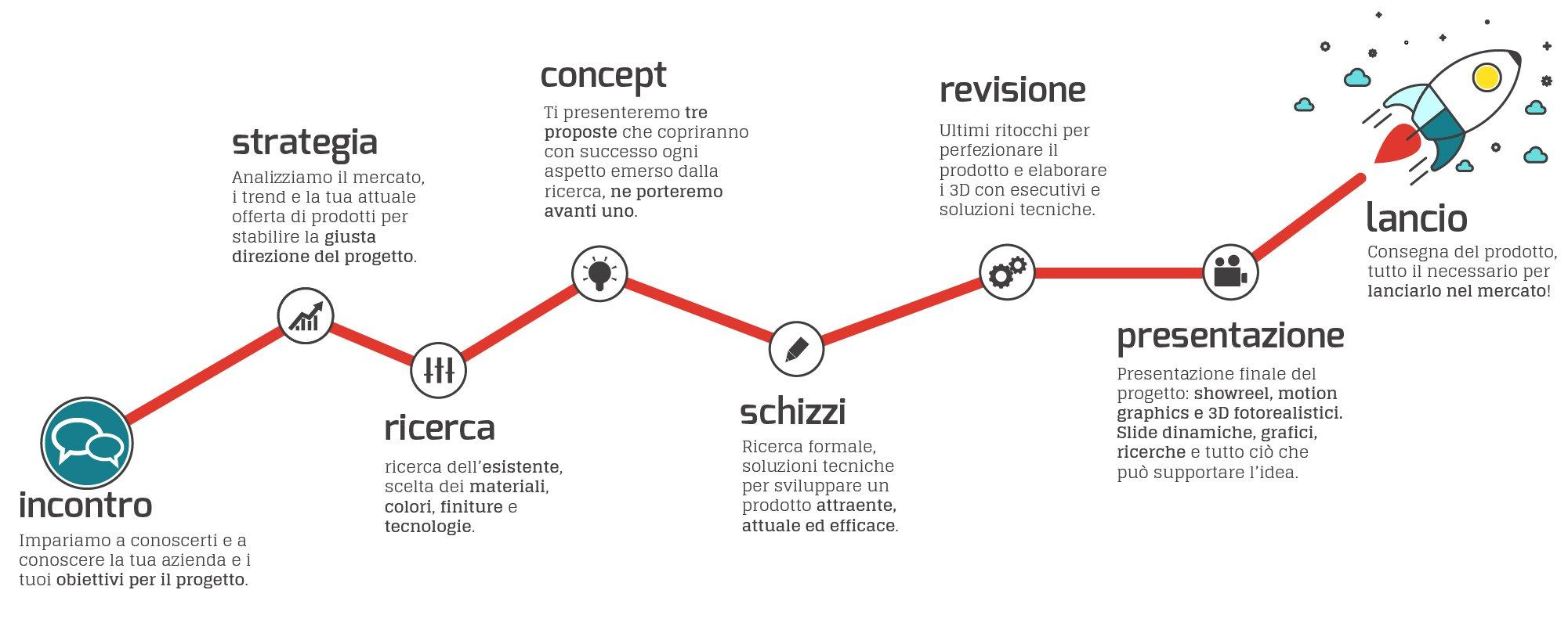 infografica-processo-creativo-marcello-cannarsa-product-designer