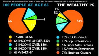 Income at 65 years old - MarcFrankMontoya dot com