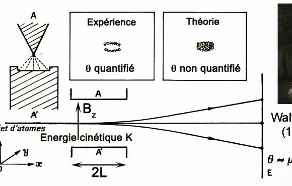 Expérience de Stern et Gerlach