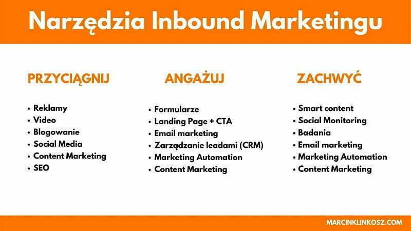 Narzędzia inbound marketingu