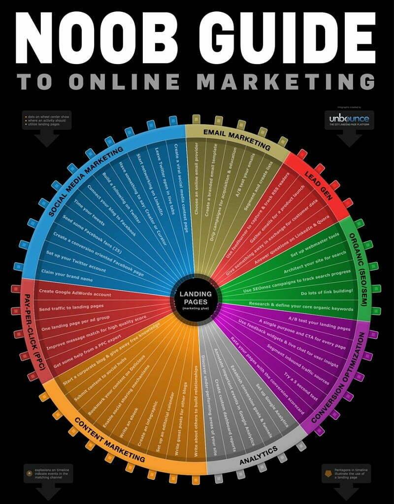 digital marketing poradnik