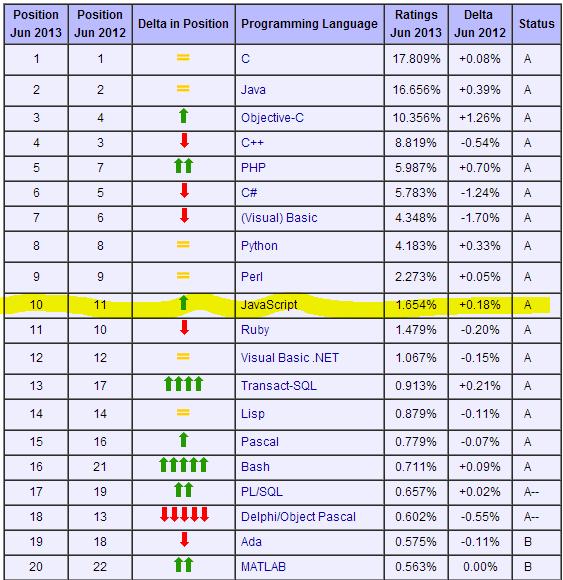javascript-top10