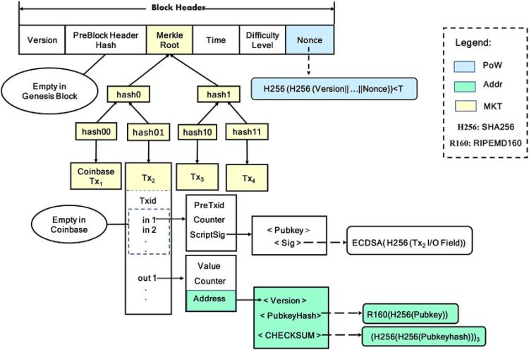 Algorithme de hachage de la blockchain