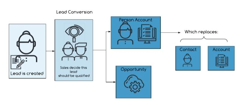""", Que savoir avant d&rsquo;utiliser des comptes personnels dans Pardot &#038; Salesforce<span class=""""wtr-time-wrap after-title""""><span class=""""wtr-time-number"""">6</span> minutes de lecture</span>"""