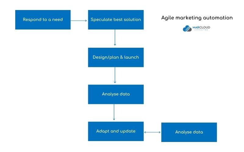 """, Pourquoi les services d&rsquo;automatisation du marketing externalisés devraient être agiles<span class=""""wtr-time-wrap after-title""""><span class=""""wtr-time-number"""">5</span> minutes de lecture</span>"""