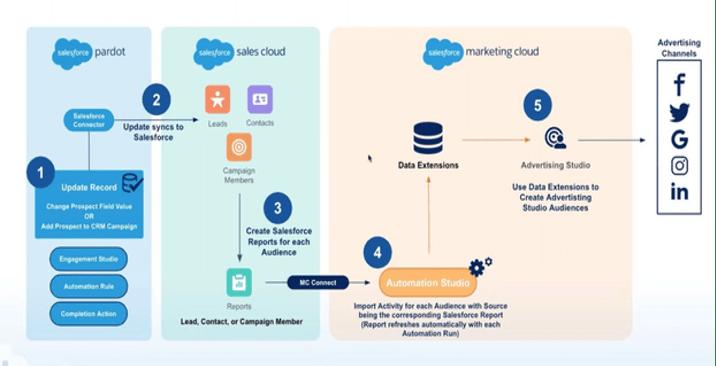 """, Comment utiliser Salesforce Marketing Cloud et Pardot ensemble<span class=""""wtr-time-wrap after-title""""><span class=""""wtr-time-number"""">3</span> minutes de lecture</span>"""