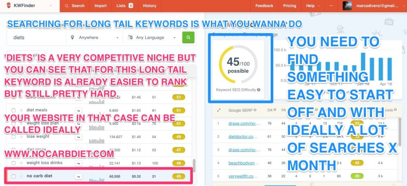 keyword meno competitive su kwfinder