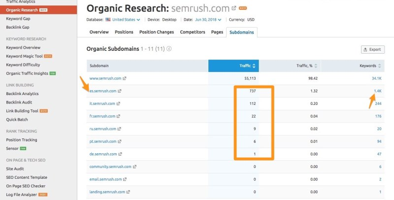 semrush subdomains tab