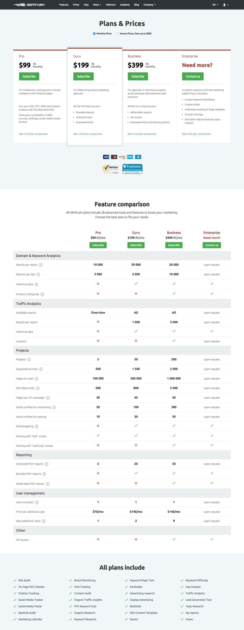 semrush prices and plans