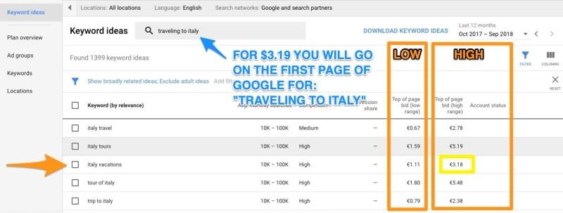 viaggio in italia google keyword planner bid