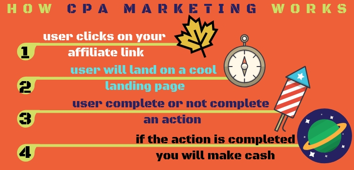 how cpa marketing works