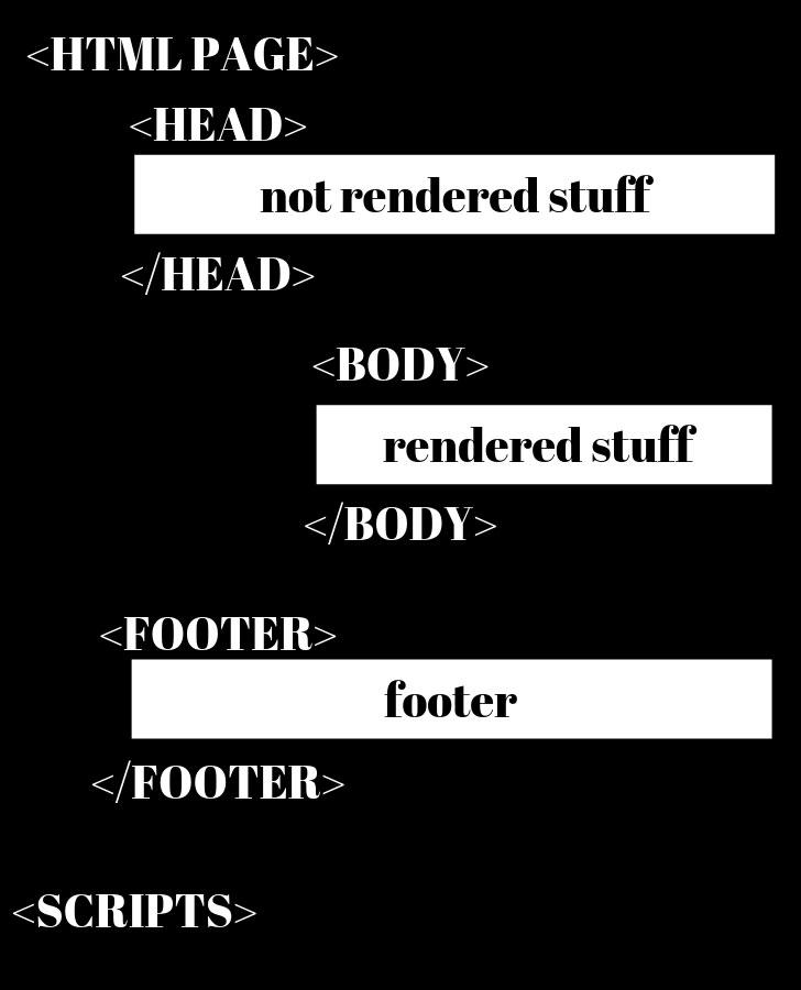esempio di pagina html