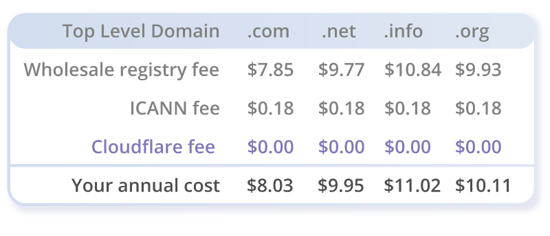 prezzi per i tlds di cloudflare