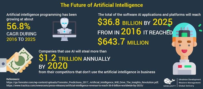 soluzioni all'intelligenza artificiale
