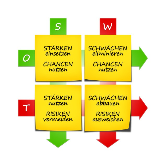 SWOT Strategien 2