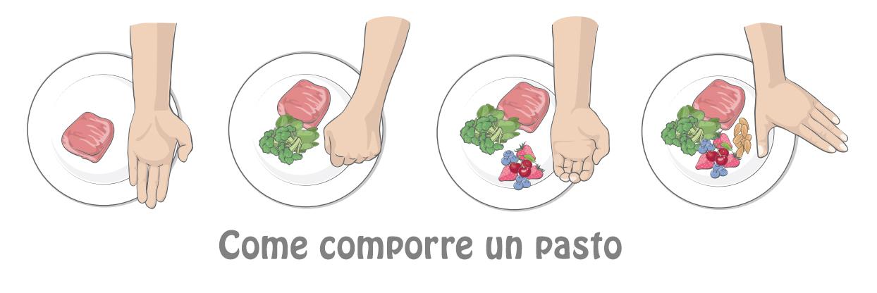 Come comporre un pasto