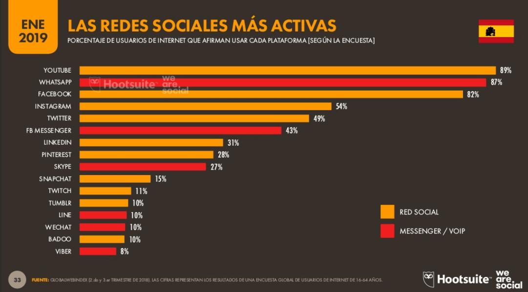 redes sociales mas usadas en españ