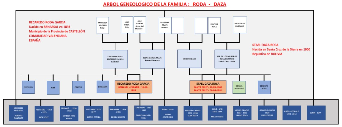 Arbol genealógico familia Roda