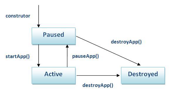 MIDlet: Introdução ao J2ME (2/5)