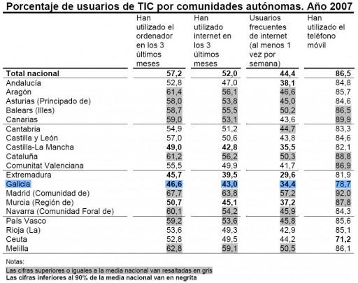 o uso das TIC nos fogares españois