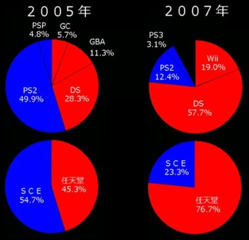 contraste entre 2005 e 2007