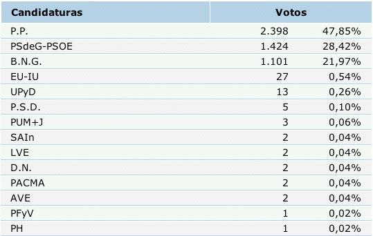 resultados definitivos en Melide