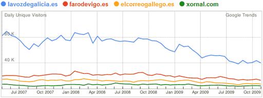 Os medios dixitais galegos segundo Google Trends