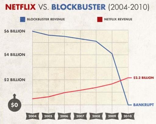 ingresos de Netflix e Blockbuster