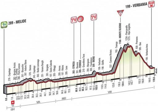 perfil da etapa