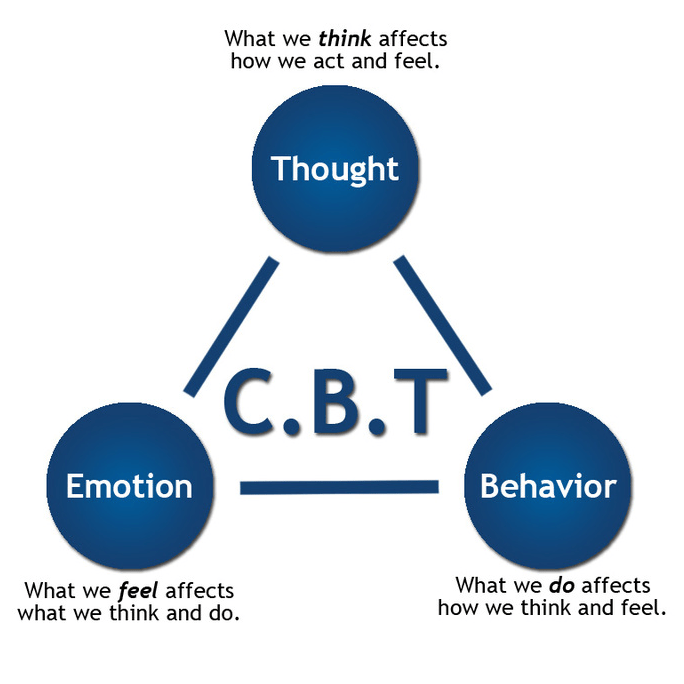 cbt-triangle