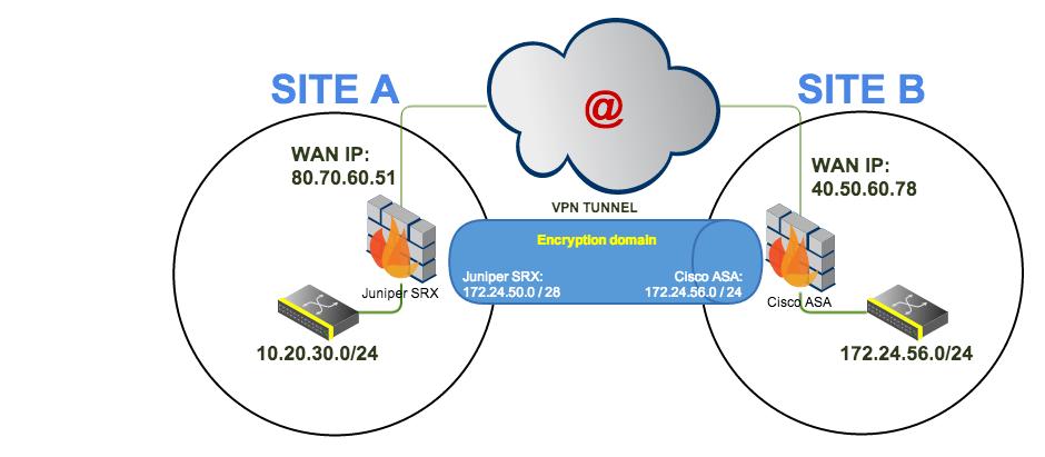 Juniper SRX to Cisco ASA Site to Site with source NAT – Marc Zacho