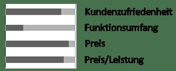 LAS 16262 Marderabwehrger/ät mit Hochspannung und Ultraschall
