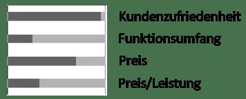 Marderschreck Test LAS 16261 Marderabwehrgerät Ultraschall mit Batterie