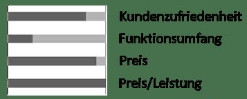 Marderschreck-Test escars Marder-Abwehr für den einfachen Einbau im Pkw