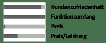 Marderschreck Test Mardersicher Active