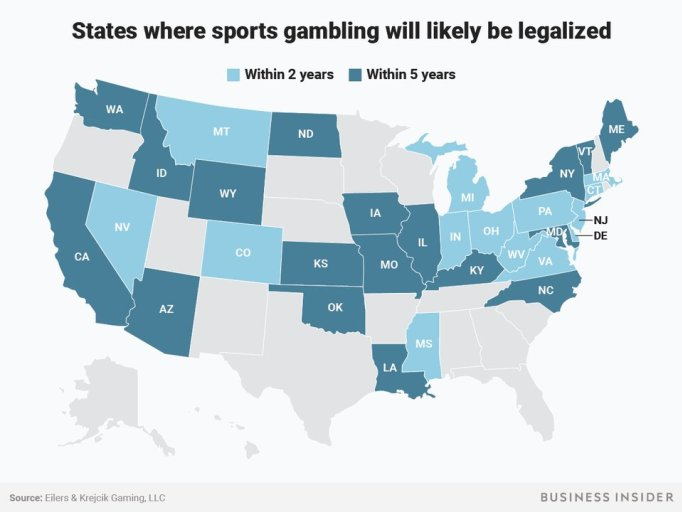 legalized sports betting within five years