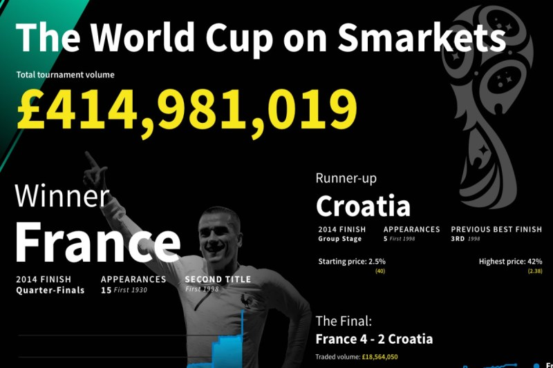 Smarkets smashes records during World Cup