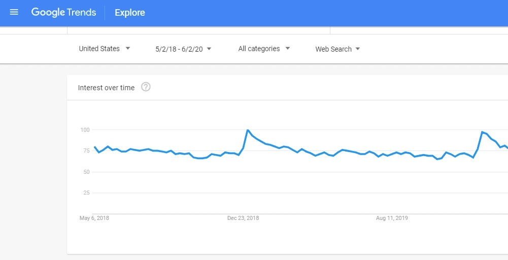 Google trends for business