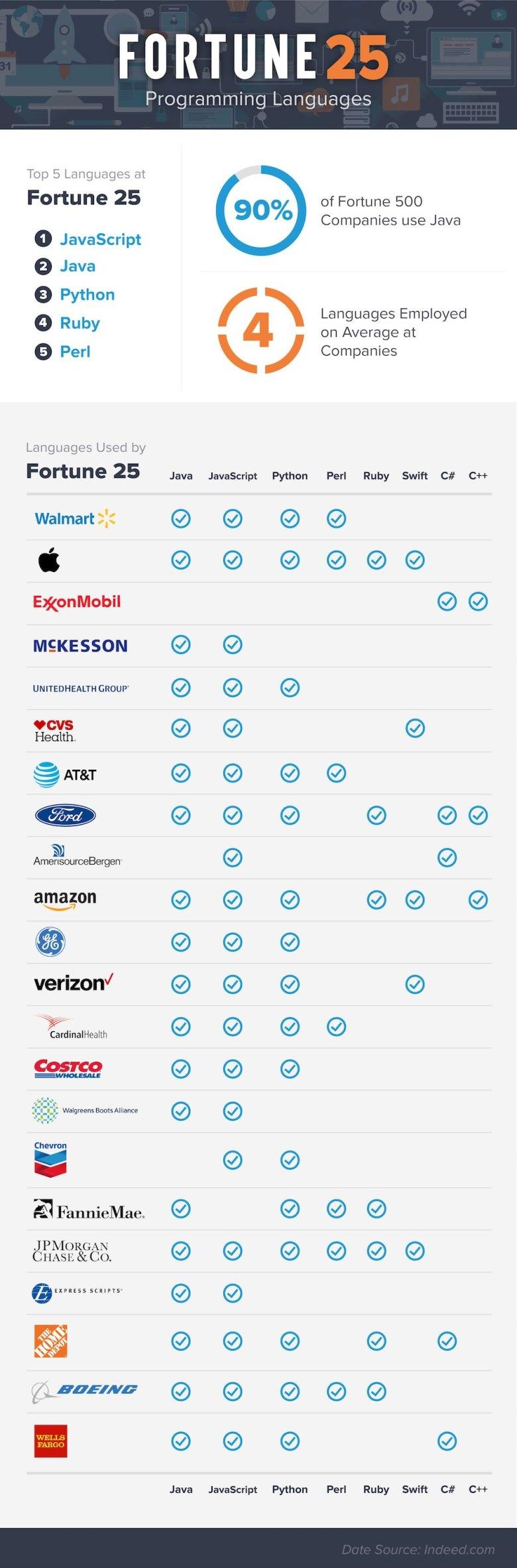 top-programming-languages-at-compamies