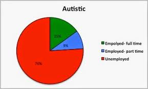 autism pie chart