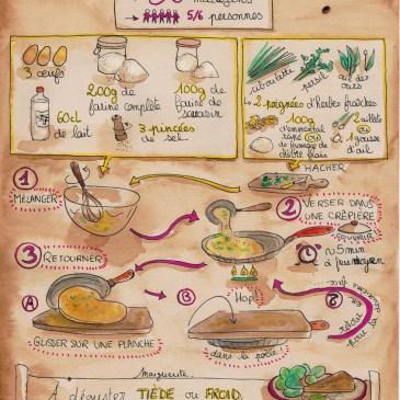 Mes recettes dessinées : Matafan Printanier