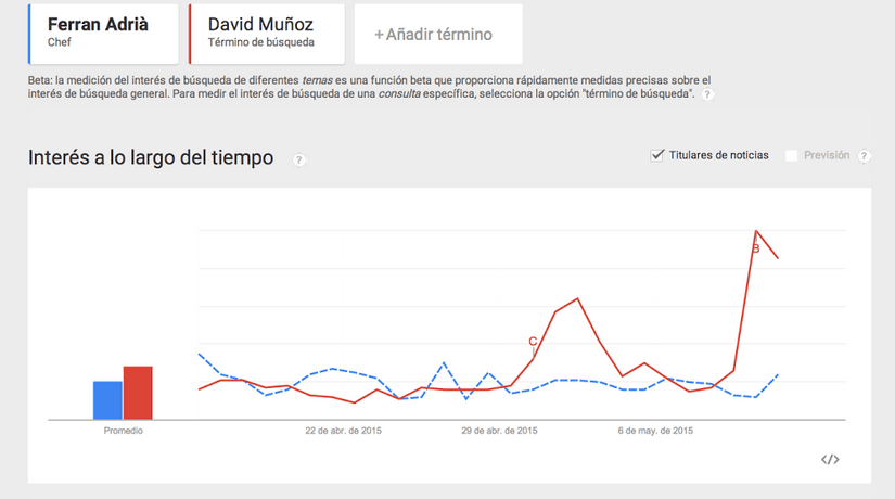 Captura de Google Trends: Evolución comparativa último mes. FUENTE: Google Trends