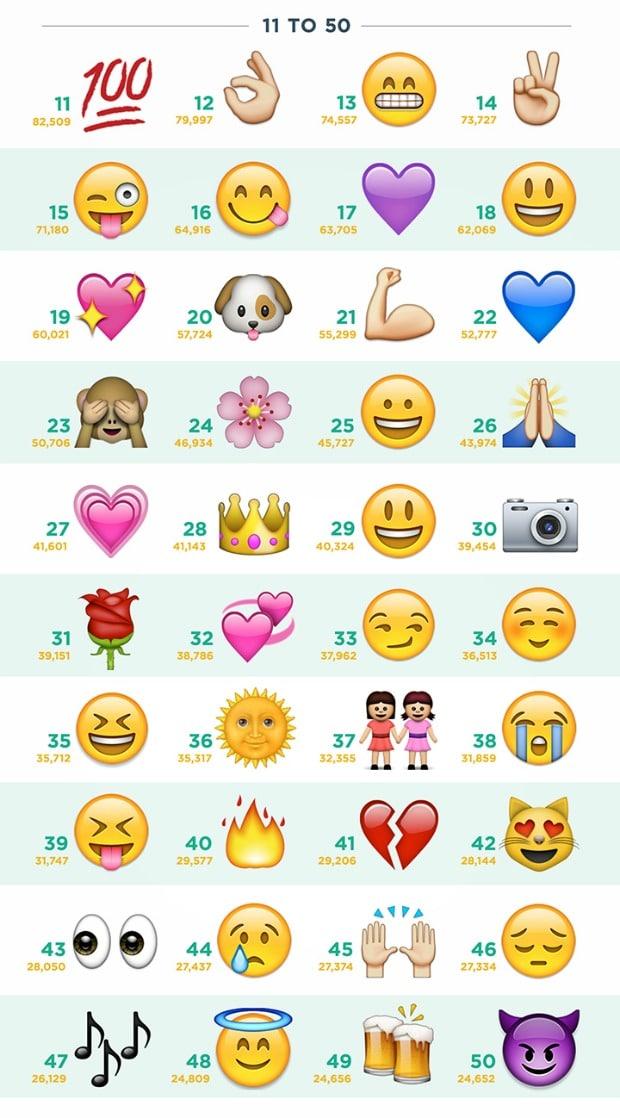 Los emojis más utilizados en Instagram 2